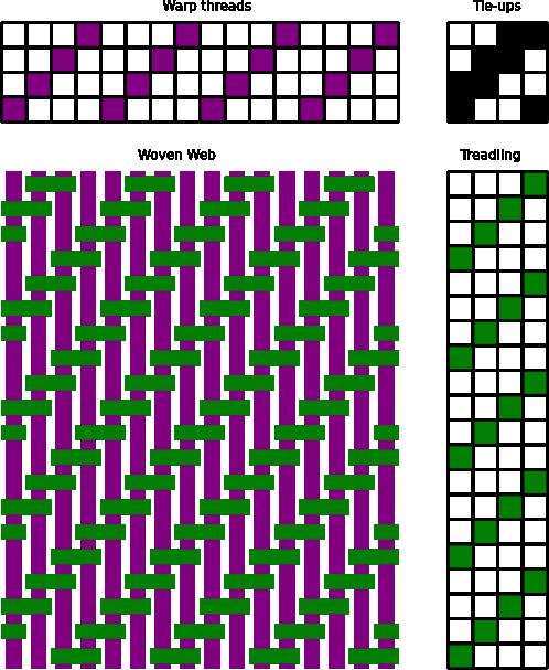 simple_twill_01_02 4 harness weaving